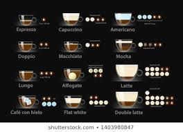 Espresso Drink Chart Royalty Free Espresso Drink Chart Stock Images Photos