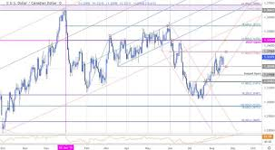 Dailyfx Blog Canadian Dollar Price Targets Usd Cad Bulls