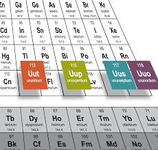 Nomenclature - elements, un-nil-unium,un-nil-bium