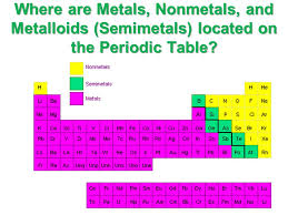 Metals,Nonmetals and Metalloids. Where are Metals, Nonmetals, and ...