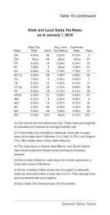 Virginia Sales Tax 2014 Chart Facts And Figures 2014