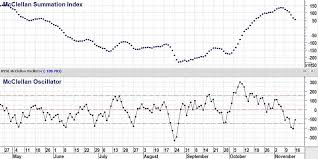 Mcclellan Oscillator And Summation Index