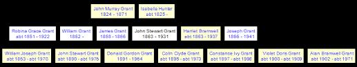 John Stewart Grant 1863-1931