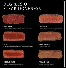 Rare Medium Rare Chart Doneness Level Your Steak Depends On It Steak Co