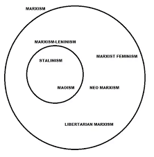 Marxism Vs Leninism Chart For A Layman How Could You Explain The Main Differences