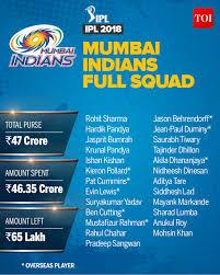 Mumbai Indians Team 2018 Complete Ipl 2018 Players List Of