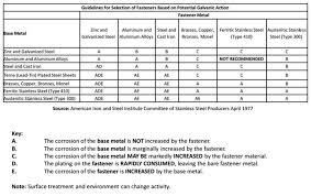 Galvanic Corrosion Chart Pdf Steel Corrosion Chart Galvanic Corrosion Chart Dissimilar Metals