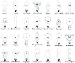 Types of lighting fixtures Wall Type Of Lighting Fixtures Different Wonderful Types Light Sources Velvetinkco Types Of Lighting Fixture Light Distribution Designs Fixtures And