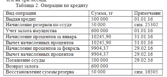 Отчет по производственной практике в АО eurasian foods  Операции по кредиту отчет по практике 2016