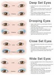 chart of eye shapes makeup