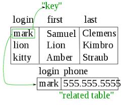 Relational Databases Example Database Wikipedia