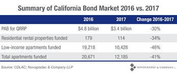 Low Income Chart California 2018 California Private Activity Bond Market Took A Big Dive In 2017