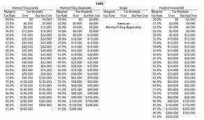 Federal Tax Tables 2011 1913 Democratic Underground