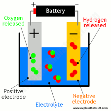 how do fuel cells work in hydrogen cars explain that stuff simple diagram showing electrolysis of water to make hydrogen and oxygen gas