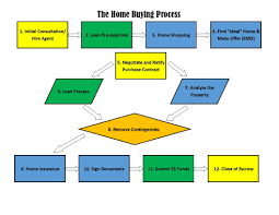 Buying A House Checklist Home Buying Process Flowchart