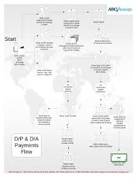 Acceptance Now Payment Chart D P D A And Their Use In International Sales Transactions