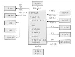 ITIL\u2014\u2014事件管理
