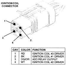 pontiac bonneville l fi ohv cyl repair guides 2 the ignition coil connection terminal descriptions