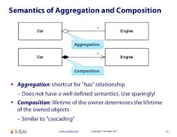 uml for data architects 15 semantics of aggregation and composition 1 car engine
