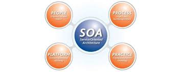 What Is Service Oriented Architecture What Is Service Oriented Architecture What Is Soa