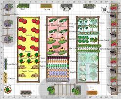 garden layout plans. Kitchen Garden Layout Plans U