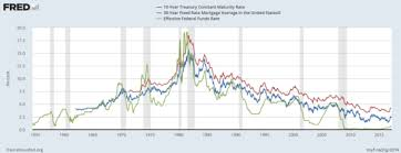 Fed Funds Rate Vs Mortgage Rates Chart Mortgage Rates And Fed Announcements The Truth About Mortgage