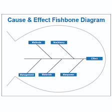 cause and effect visual fishbone diagram dry erase board visual workplace inc