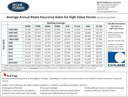 best value home insurance best homeowners insurance rates high value home insurance rates fl as of