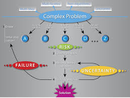 organic chemistry problem solver the tip of the iceberg in organic  the boundless thicket risk failure and uncertainty an essay on the habits and attitudes beneficial to iit jee chemistry lectures atomic structure problems