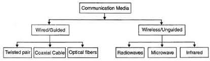 Communication Media What Is Transmission Media Types Of Transmission Media