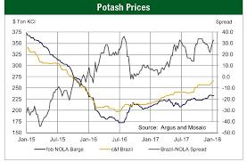 Sulphate Of Potash Price Chart A Potash Shortage For 2019
