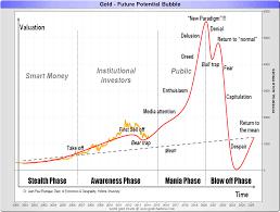 Gold Price Chart Since 2000 Gold Vs Black Gold Goldbroker Com