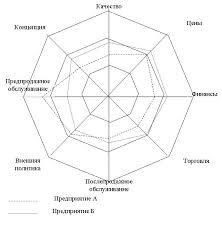 Реферат Латышев Александр Евгеньевич Управление  Рис 2 Многоугольник конкурентоспособности предприятия