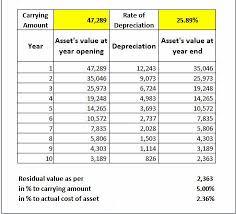 Company Depreciation Rates Chart 2017 18 Schedule Ii Of Companies Act 2013 Depreciation And