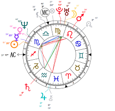 Jodie Foster Astrology And Birth Chart