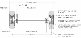 Trailer Axles 101 Terms Measurements To Know Springs