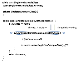 Singleton Pattern In Java Unique Ideas