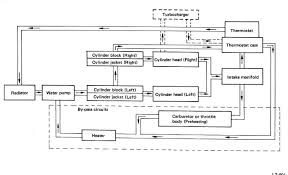 subaru ea81 wiring diagram subaru wiring diagrams online diagram of subaru