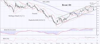 C Brent Commodities Brent Oil Technical Analysis May 26