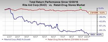 Rite Aid Stock Quote Rite Aid Stock Down 100% This Year Is Amazon the Only Threat 3