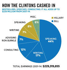 How The Clintons Have Made 230 Million Since Leaving The
