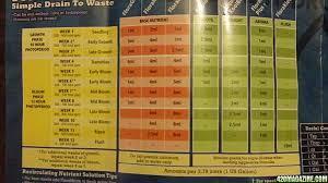 General Organics Feeding Chart General Hydroponics Feed