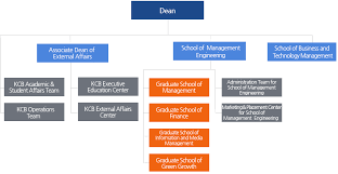 Graduate School Organizational Chart Kaist College Of Business