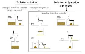 Awesome Classification Des Toilettes Sèches