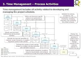 Project Schedule Management Plan Template Seo Project Management Planning Phase Project Management Planning