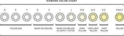 7 Factors To Consider When Buying A Diamond Beldiamond