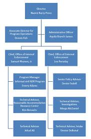 78 Competent The Office Organizational Chart