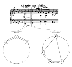 Seventh Chords Chart Triads And Seventh Chords Open Music Theory
