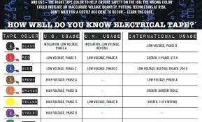Electrical Phase Color Chart Phase Tape Colors Etherumpool Co