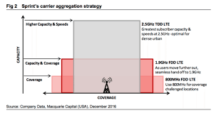sprint bets on hpue to densify network for 5g inside towers sprint tower locations at Sprint Network Diagram